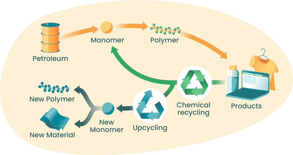 -Chemical Recycling. Sardon Lab