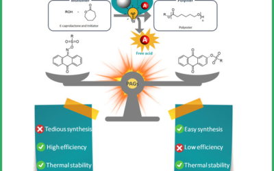 Polymer Chemistry selects a group publication as recent HOT article